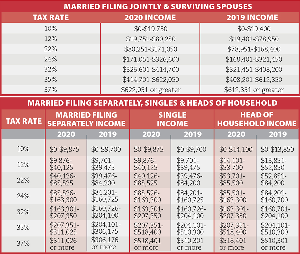 Tax Numbers To Know