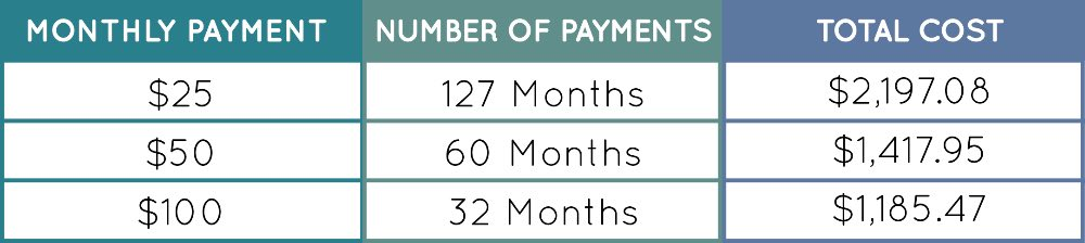 Minimum Payment Calculator